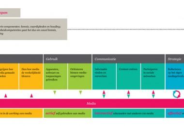 Competentiemodel Mediawijsheid » meten van mediawijsheid